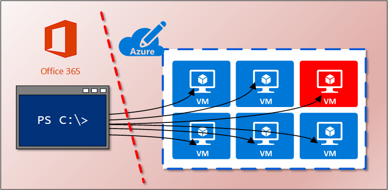 Getting root access to Azure VMs as a Azure AD Global Administrator